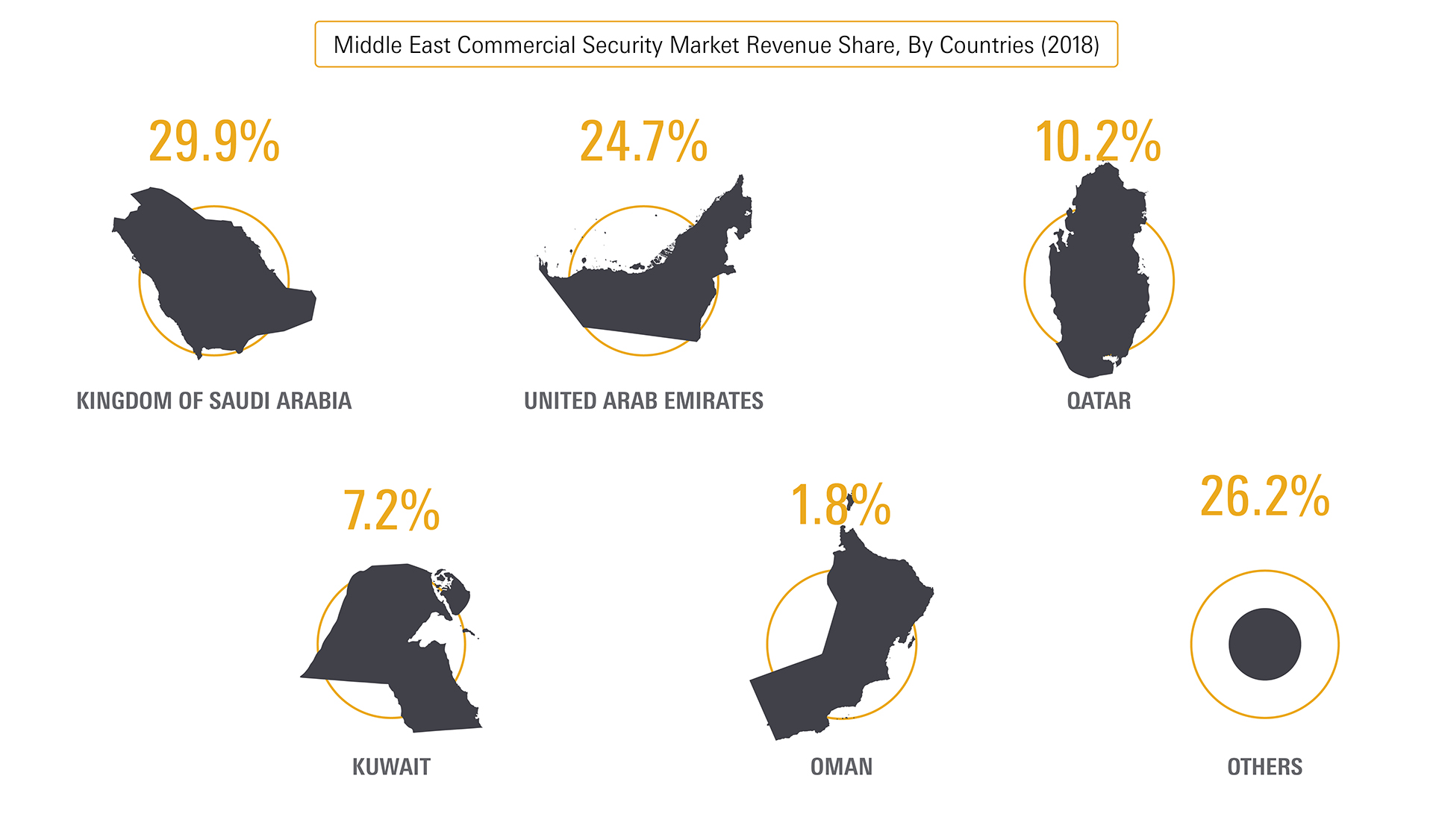 market stats commercial security