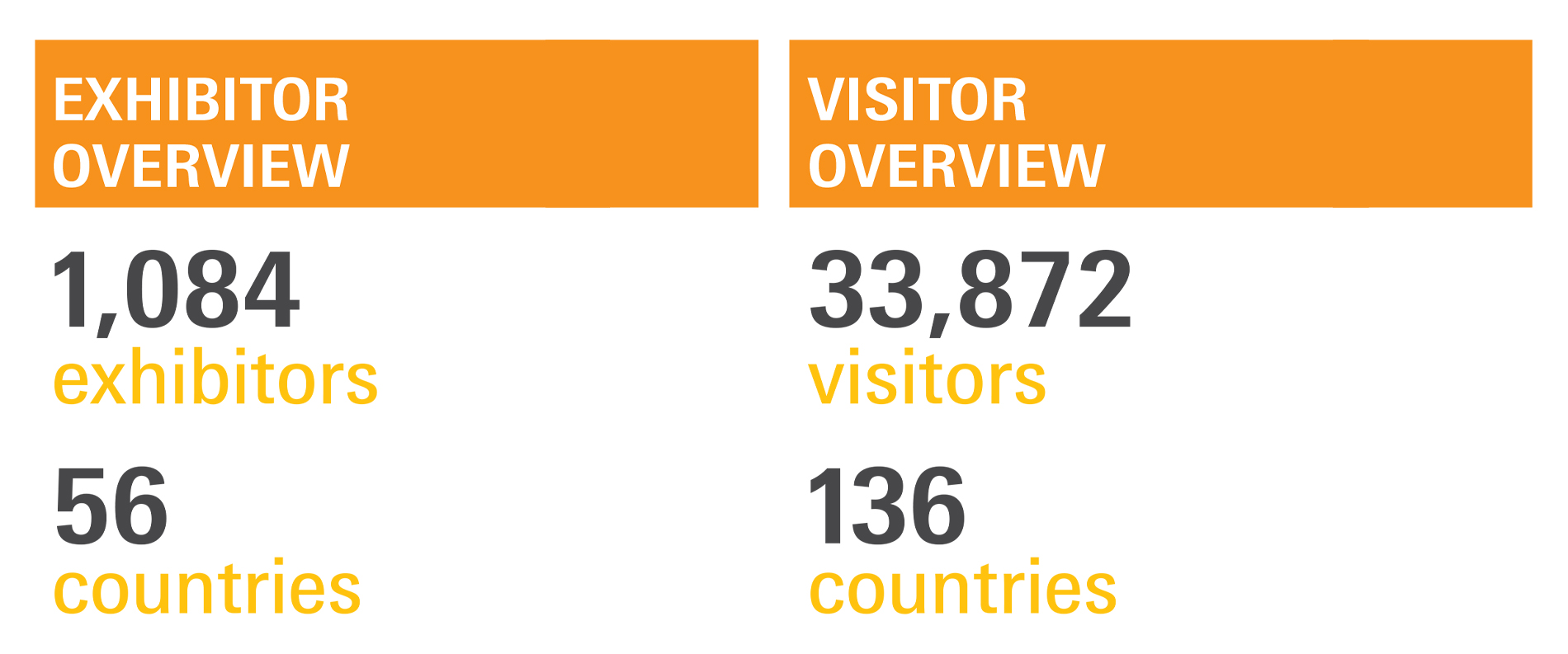 exhibitor & visitor numbers